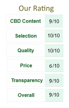 Green Road CBD Product Ratings Table