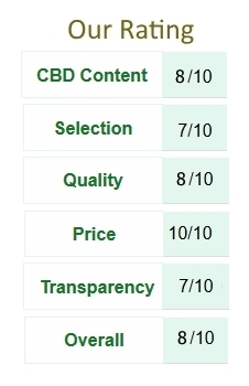 CBDistillery Rating Table