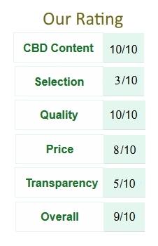 Nu Leaf CDB Roducts Ratings Table